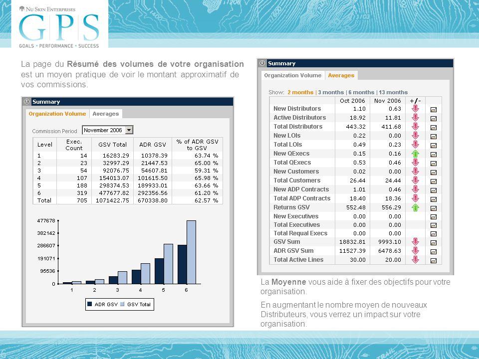 La page du Résumé des volumes de votre organisation est un moyen pratique de voir le montant approximatif de vos commissions.