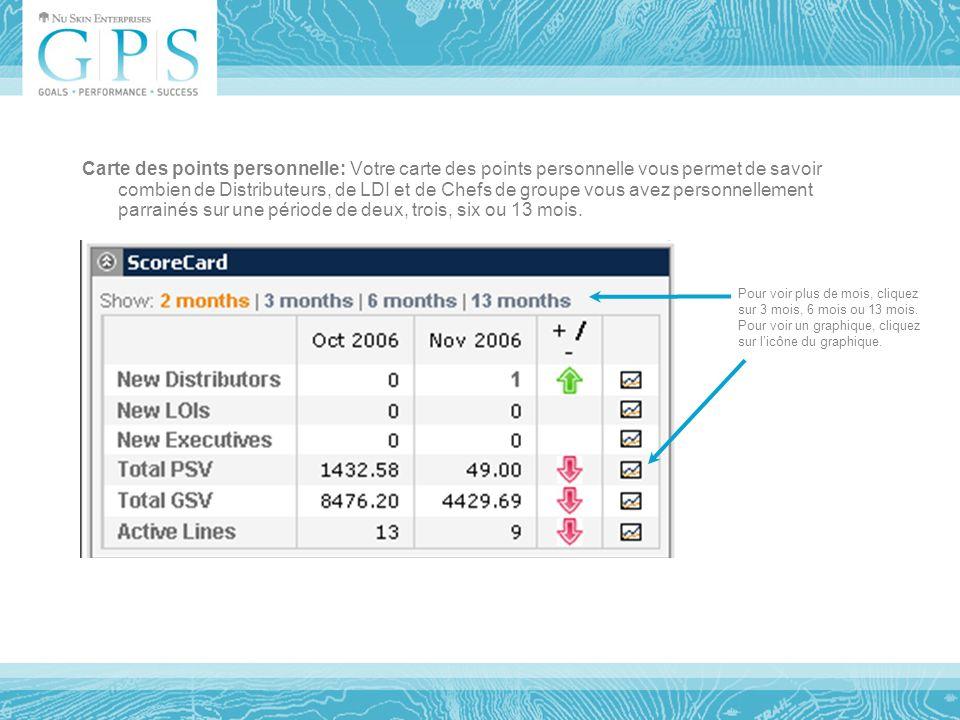 Carte des points personnelle: Votre carte des points personnelle vous permet de savoir combien de Distributeurs, de LDI et de Chefs de groupe vous avez personnellement parrainés sur une période de deux, trois, six ou 13 mois.