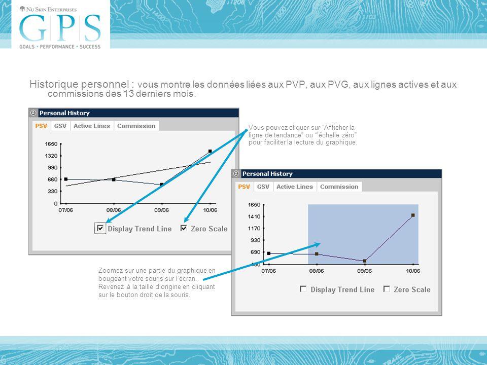 Historique personnel : vous montre les données liées aux PVP, aux PVG, aux lignes actives et aux commissions des 13 derniers mois.