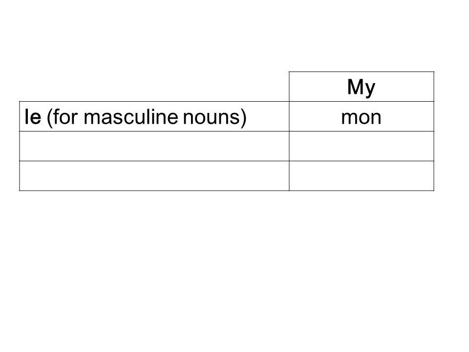 My le (for masculine nouns)mon