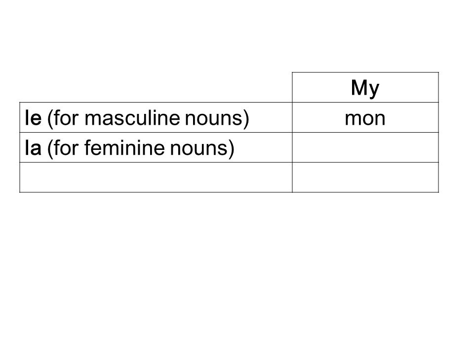 My le (for masculine nouns)mon la (for feminine nouns)