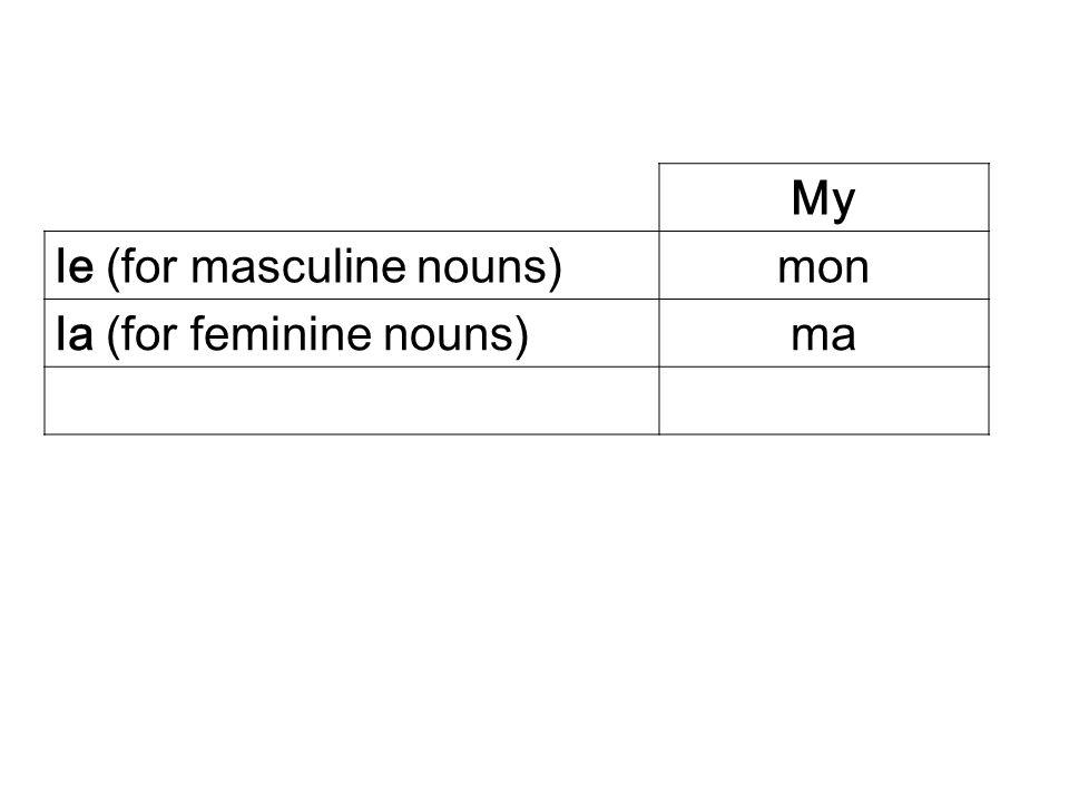 My le (for masculine nouns)mon la (for feminine nouns)ma