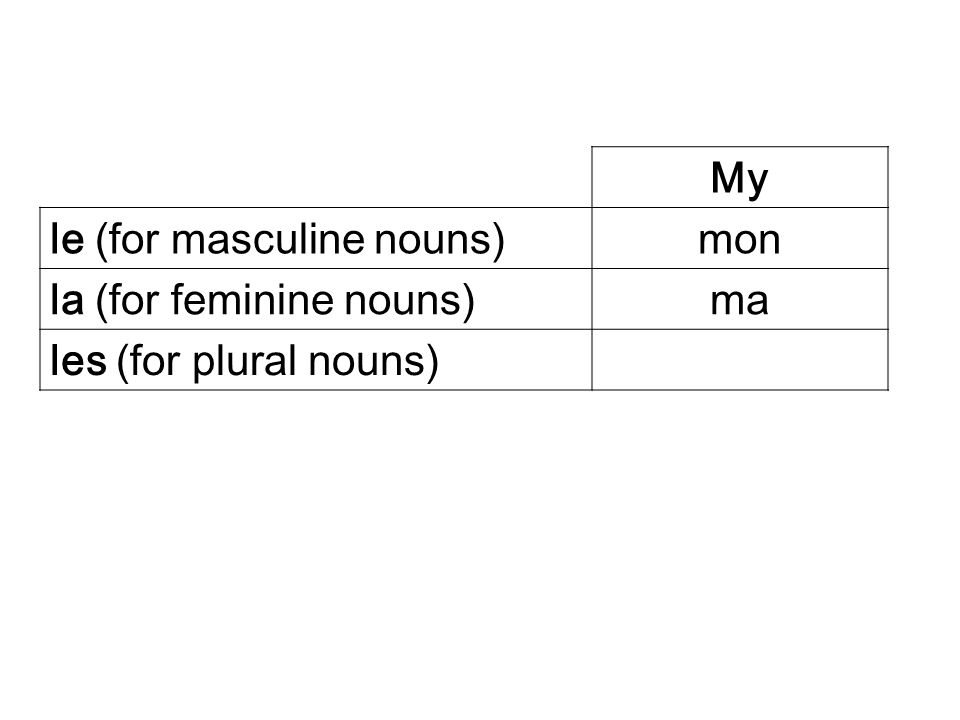 My le (for masculine nouns)mon la (for feminine nouns)ma les (for plural nouns)