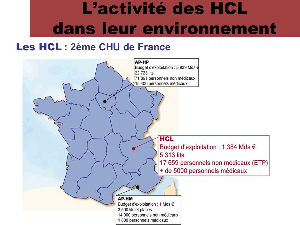 Les HCL dans la région Rhône-Alpes : 1/5 des séjours 3 CHU 1 Centre de Lutte contre le Cancer 5.65 millions d'habitants 1 tiers de l'activité en court séjour des établissements publics 2 tiers de l'activité des CHU Les HCL répondent aux missions de santé définies dans le cadre du Schéma Régional d'Organisation Sanitaire L'activité des HCL dans leur environnement