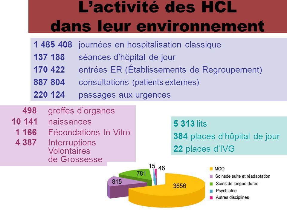 Provenance des patients* *Hors soins de longue durée L'activité des HCL dans leur environnement Soins de courte durée Soins de suites et réadaptation