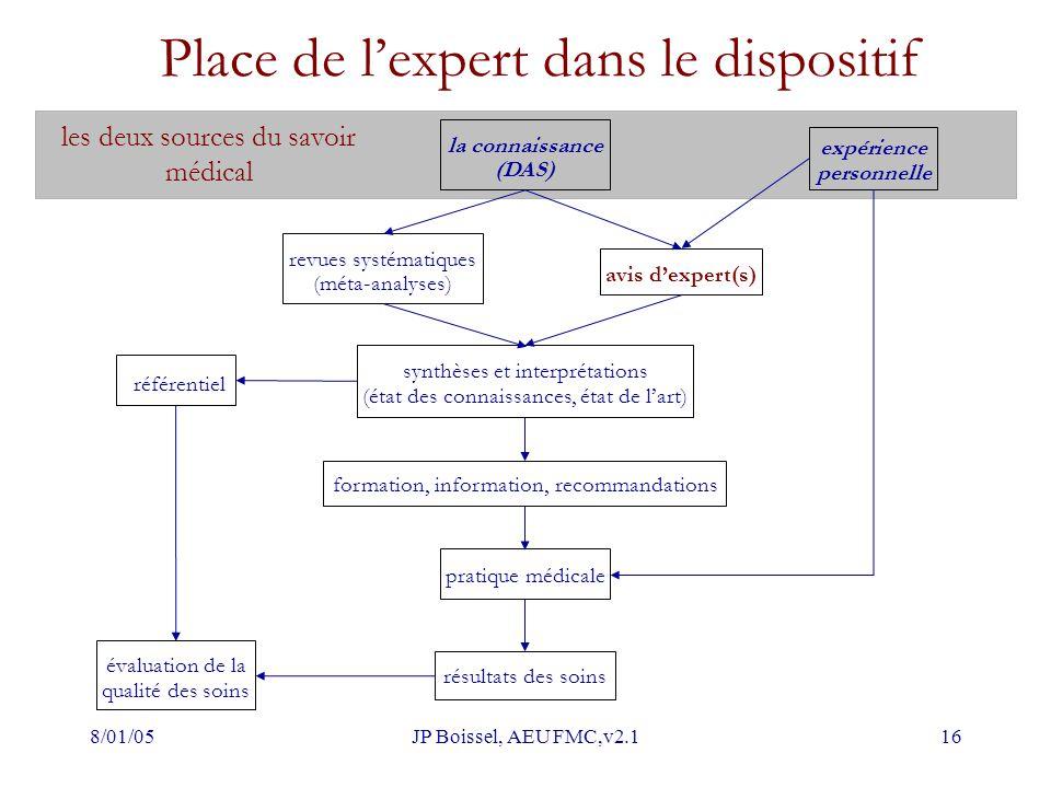 8/01/05JP Boissel, AEU FMC,v2.116 Place de l'expert dans le dispositif la connaissance (DAS) synthèses et interprétations (état des connaissances, éta