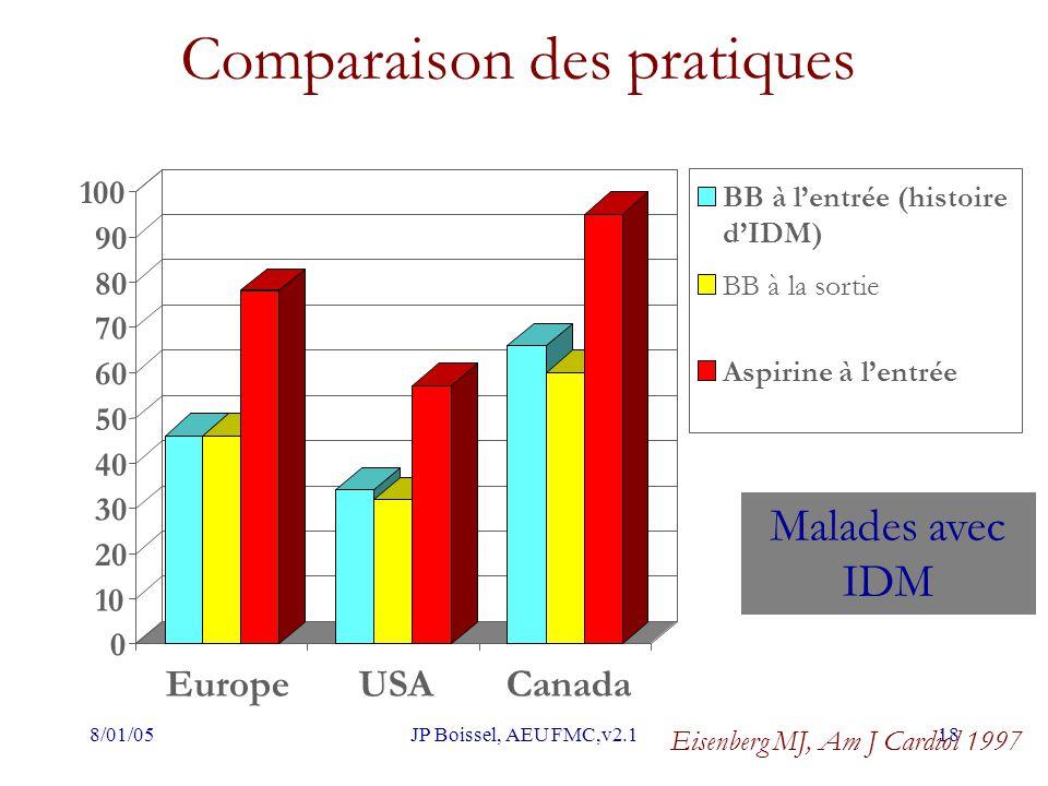 8/01/05JP Boissel, AEU FMC,v2.118 Comparaison des pratiques 0 10 20 30 40 50 60 70 80 90 100 EuropeUSACanada Eisenberg MJ, Am J Cardiol 1997 Malades a