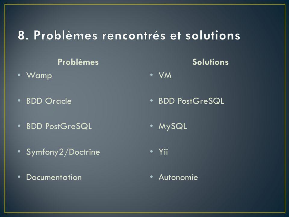 Problèmes Wamp BDD Oracle BDD PostGreSQL Symfony2/Doctrine Documentation Solutions VM BDD PostGreSQL MySQL Yii Autonomie
