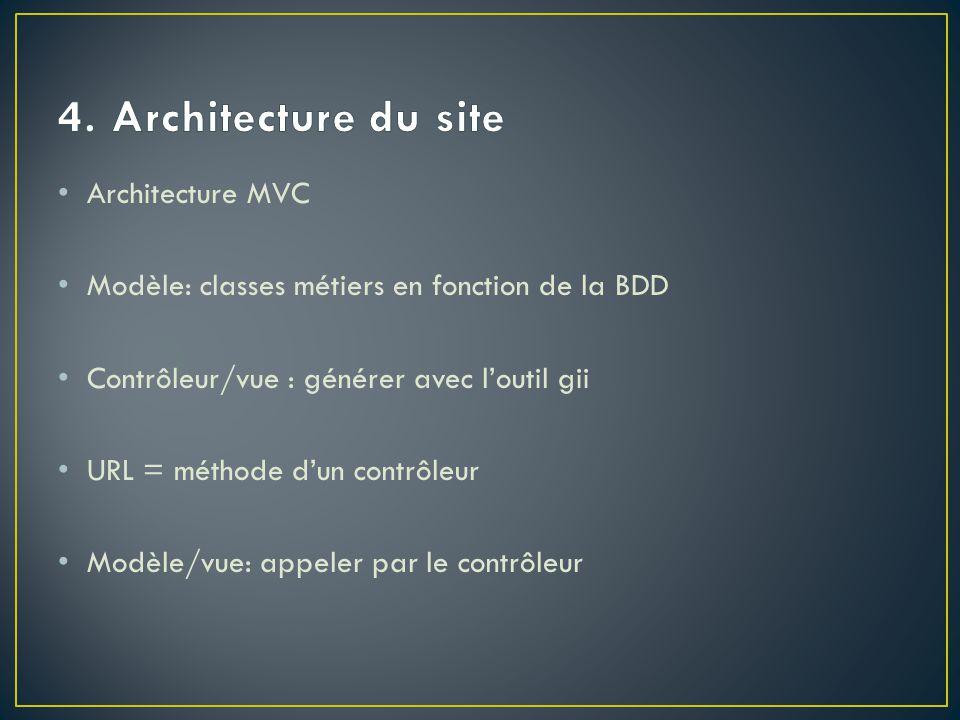 Architecture MVC Modèle: classes métiers en fonction de la BDD Contrôleur/vue : générer avec l'outil gii URL = méthode d'un contrôleur Modèle/vue: appeler par le contrôleur