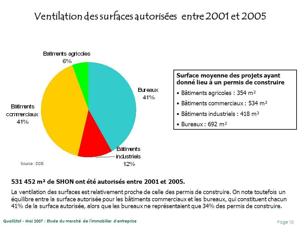 QualiStat - Mai 2007 : Etude du marché de l'immobilier d'entreprise Page 10 Source : DDE 531 452 m² de SHON ont été autorisés entre 2001 et 2005. La v