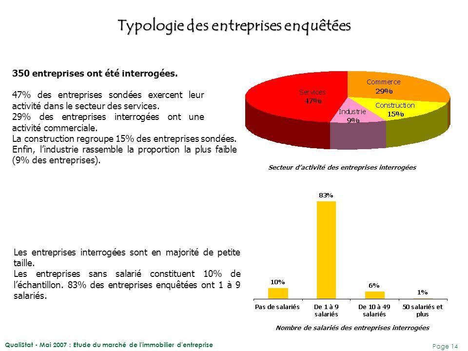 QualiStat - Mai 2007 : Etude du marché de l'immobilier d'entreprise Page 14 350 entreprises ont été interrogées. 47% des entreprises sondées exercent