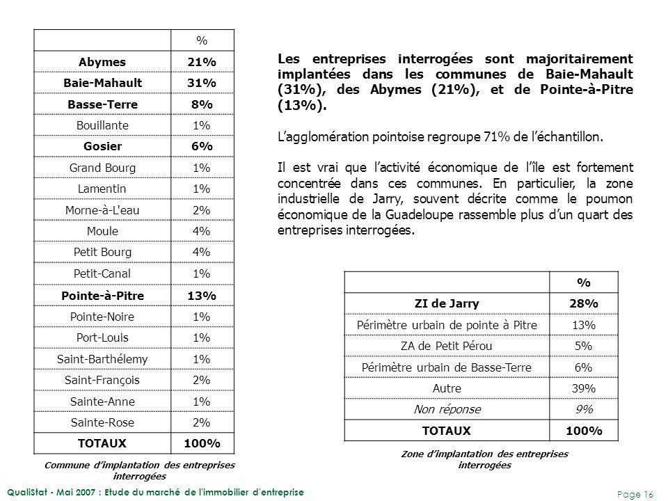 QualiStat - Mai 2007 : Etude du marché de l'immobilier d'entreprise Page 16 % Abymes21% Baie-Mahault31% Basse-Terre8% Bouillante1% Gosier6% Grand Bour