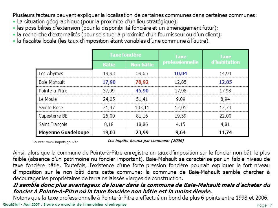 QualiStat - Mai 2007 : Etude du marché de l'immobilier d'entreprise Page 17 Taxe foncière Taxe professionnelle Taxe d'habitation BâtieNon bâtie Les Ab