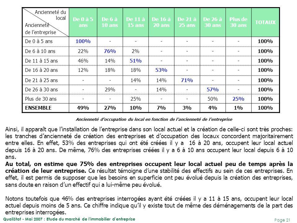 QualiStat - Mai 2007 : Etude du marché de l'immobilier d'entreprise Page 21 Ancienneté du local Ancienneté de l'entreprise De 0 à 5 ans De 6 à 10 ans