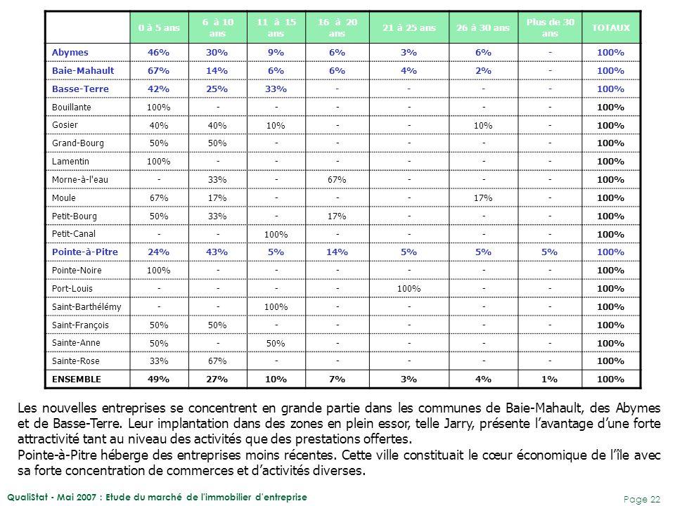 QualiStat - Mai 2007 : Etude du marché de l'immobilier d'entreprise Page 22 0 à 5 ans 6 à 10 ans 11 à 15 ans 16 à 20 ans 21 à 25 ans26 à 30 ans Plus d