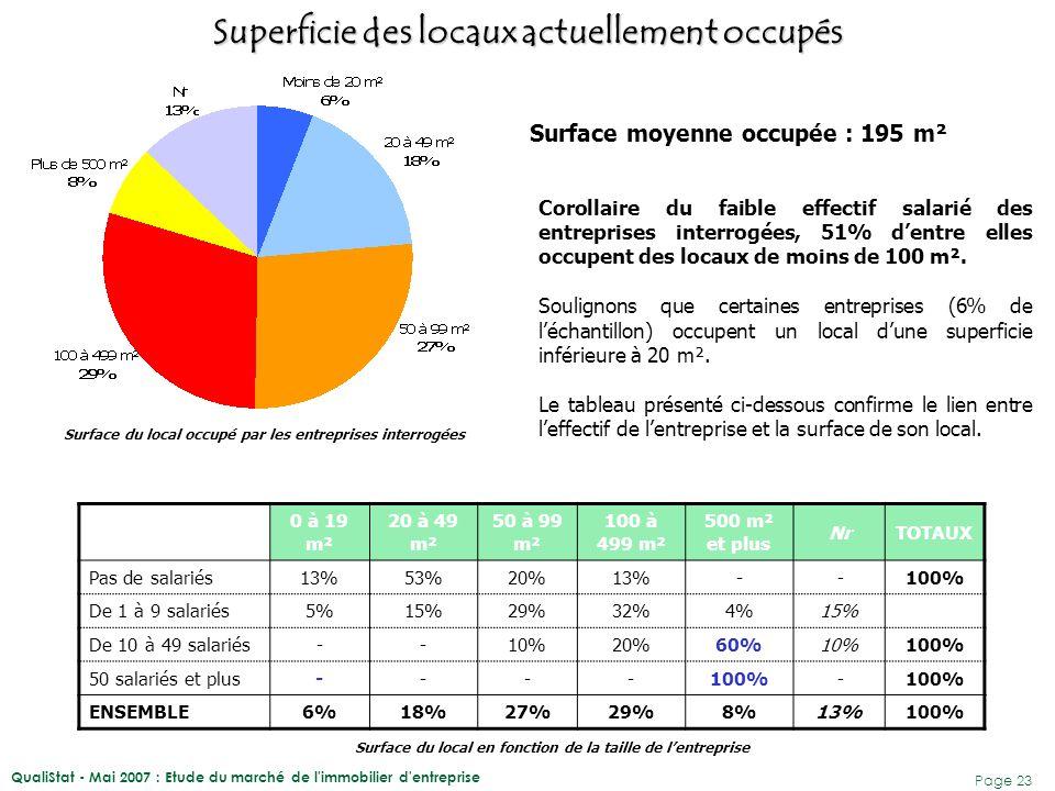 QualiStat - Mai 2007 : Etude du marché de l'immobilier d'entreprise Page 23 Corollaire du faible effectif salarié des entreprises interrogées, 51% d'e