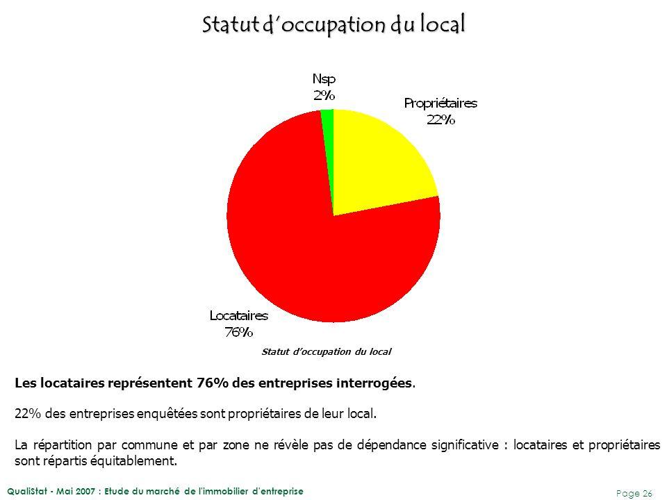 QualiStat - Mai 2007 : Etude du marché de l'immobilier d'entreprise Page 26 Les locataires représentent 76% des entreprises interrogées. 22% des entre