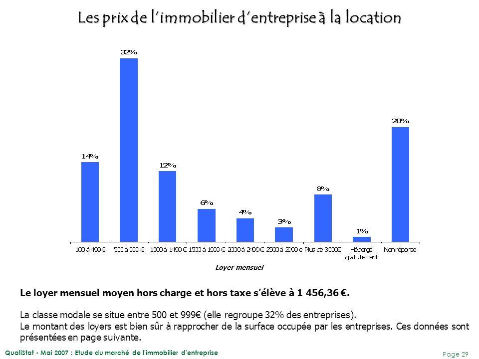 QualiStat - Mai 2007 : Etude du marché de l'immobilier d'entreprise Page 29 Loyer mensuel Le loyer mensuel moyen hors charge et hors taxe s'élève à 1