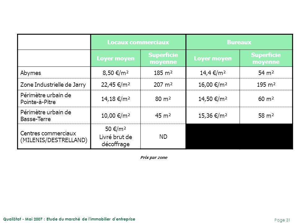 QualiStat - Mai 2007 : Etude du marché de l'immobilier d'entreprise Page 31 Locaux commerciauxBureaux Loyer moyen Superficie moyenne Loyer moyen Super