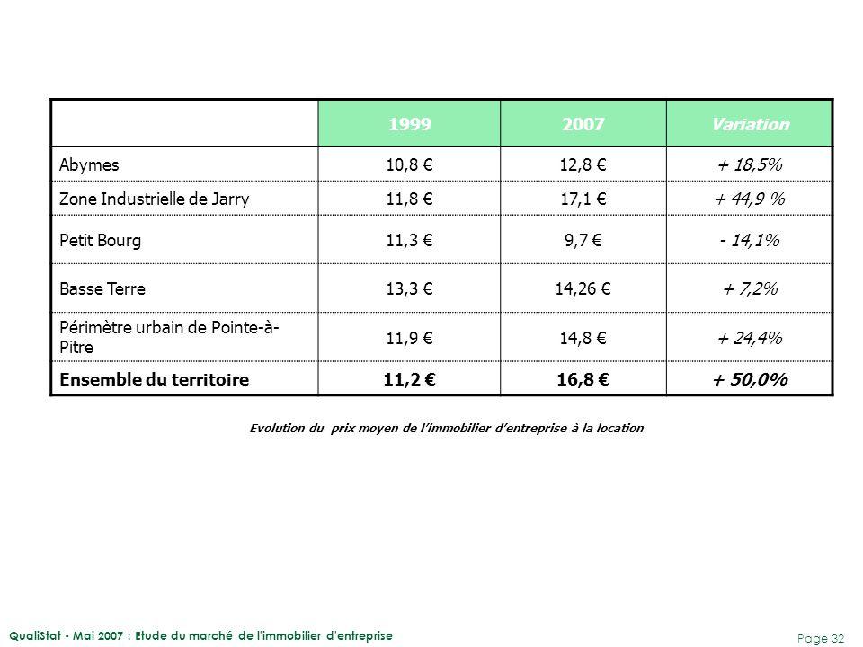 QualiStat - Mai 2007 : Etude du marché de l'immobilier d'entreprise Page 32 19992007Variation Abymes10,8 €12,8 €+ 18,5% Zone Industrielle de Jarry11,8
