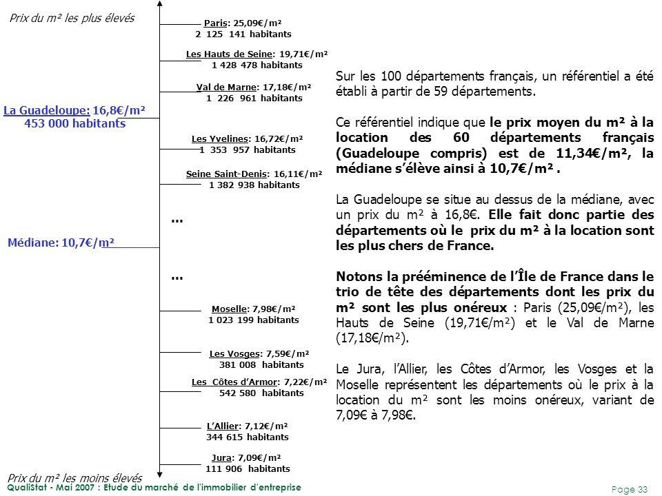 QualiStat - Mai 2007 : Etude du marché de l'immobilier d'entreprise Page 33 Sur les 100 départements français, un référentiel a été établi à partir de