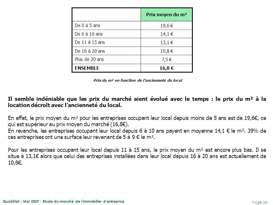 QualiStat - Mai 2007 : Etude du marché de l'immobilier d'entreprise Page 34 Prix moyen du m² De 0 à 5 ans 19,6 € De 6 à 10 ans 14,1 € De 11 à 15 ans 1