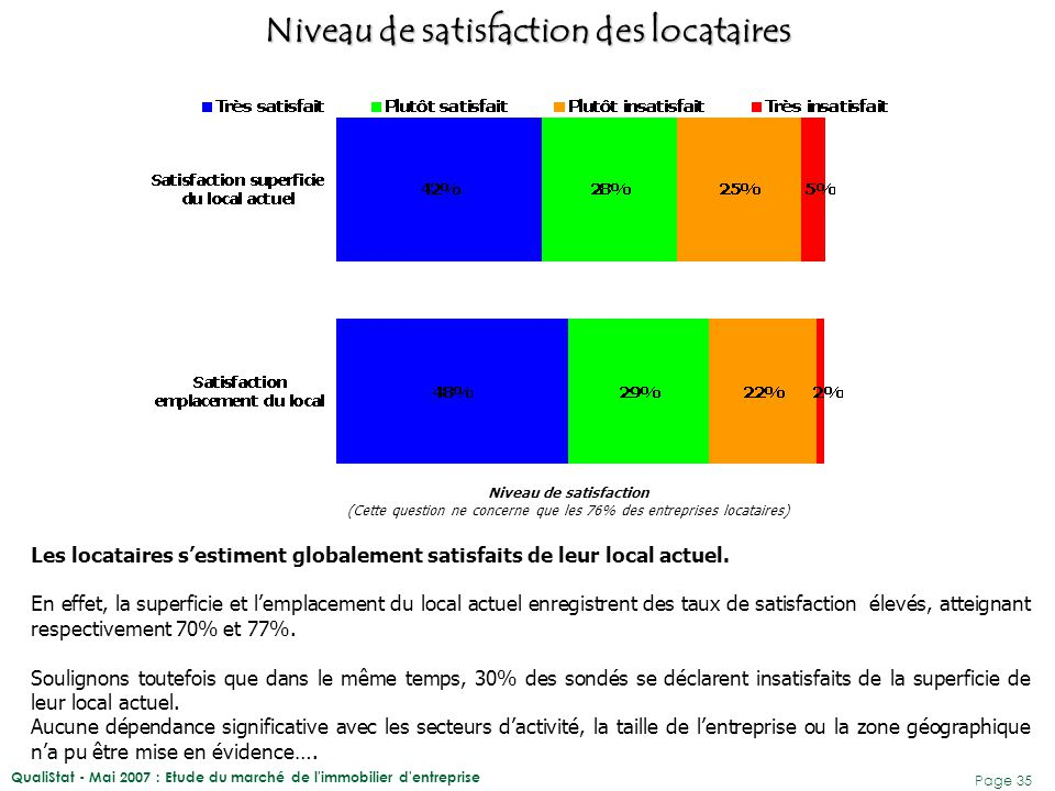 QualiStat - Mai 2007 : Etude du marché de l'immobilier d'entreprise Page 35 Les locataires s'estiment globalement satisfaits de leur local actuel. En