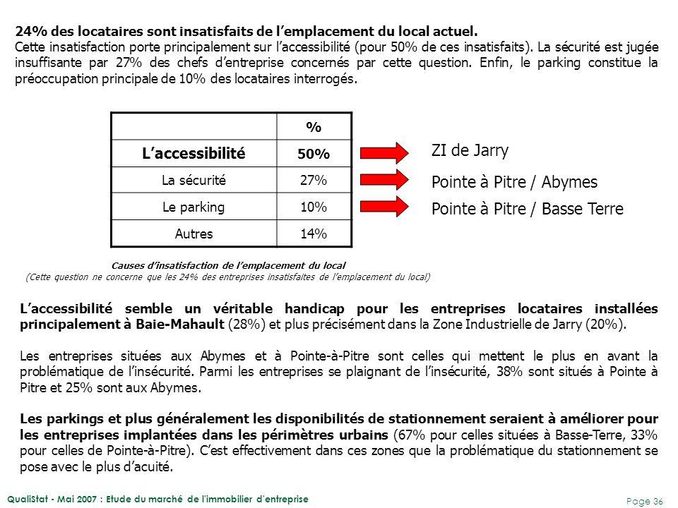 QualiStat - Mai 2007 : Etude du marché de l'immobilier d'entreprise Page 36 24% des locataires sont insatisfaits de l'emplacement du local actuel. Cet