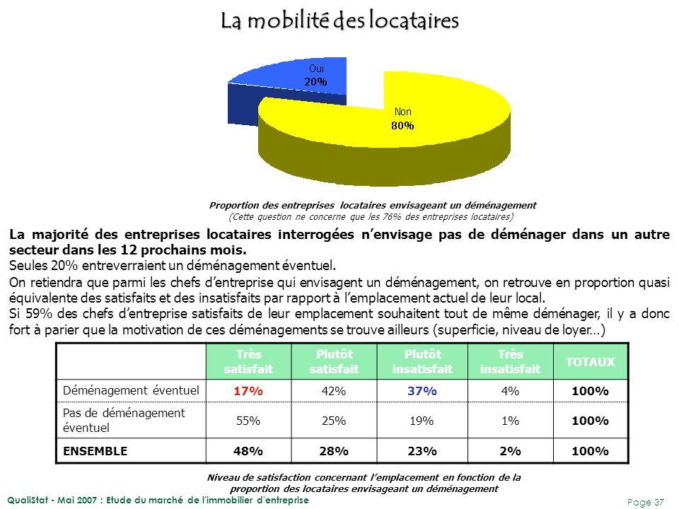 QualiStat - Mai 2007 : Etude du marché de l'immobilier d'entreprise Page 37 La majorité des entreprises locataires interrogées n'envisage pas de démén