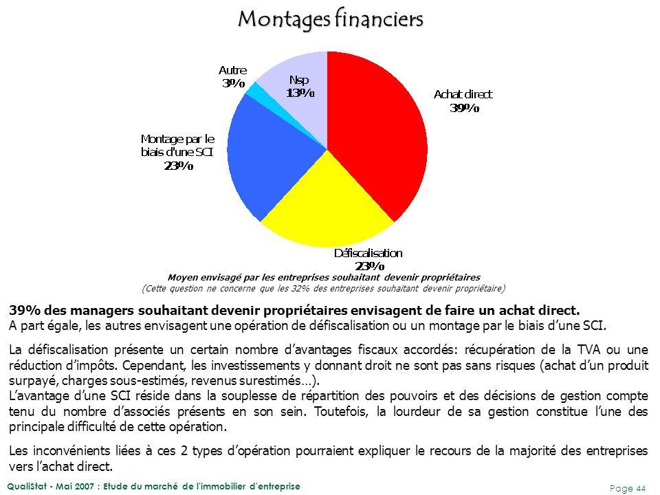 QualiStat - Mai 2007 : Etude du marché de l'immobilier d'entreprise Page 44 39% des managers souhaitant devenir propriétaires envisagent de faire un a