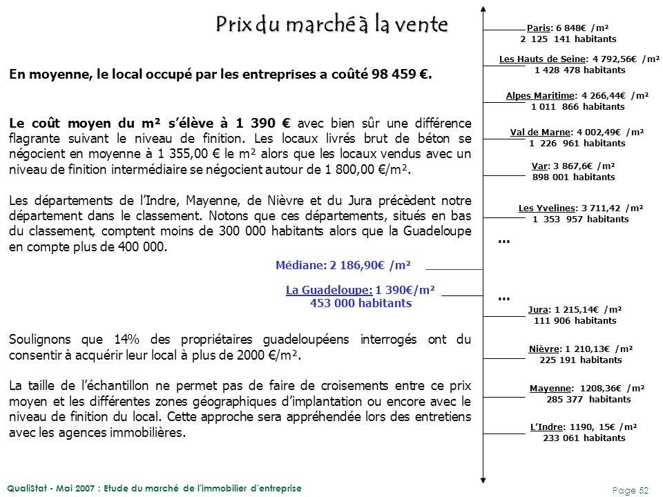 QualiStat - Mai 2007 : Etude du marché de l'immobilier d'entreprise Page 52 En moyenne, le local occupé par les entreprises a coûté 98 459 €. Le coût