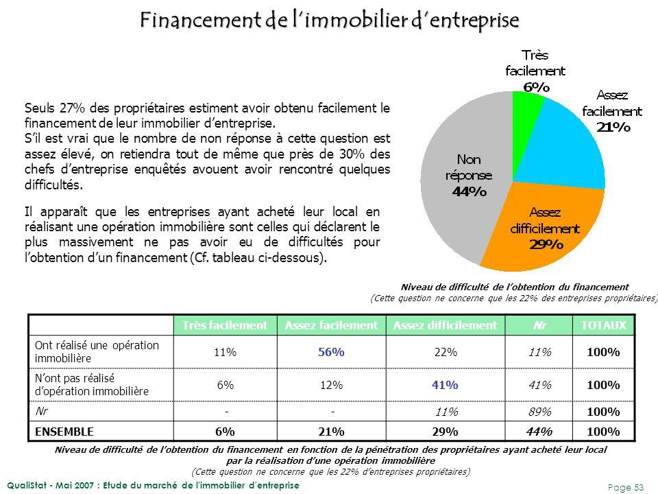 QualiStat - Mai 2007 : Etude du marché de l'immobilier d'entreprise Page 53 Seuls 27% des propriétaires estiment avoir obtenu facilement le financemen