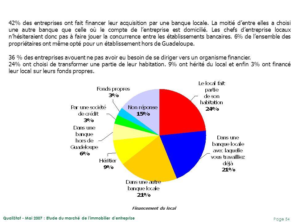 QualiStat - Mai 2007 : Etude du marché de l'immobilier d'entreprise Page 54 42% des entreprises ont fait financer leur acquisition par une banque loca