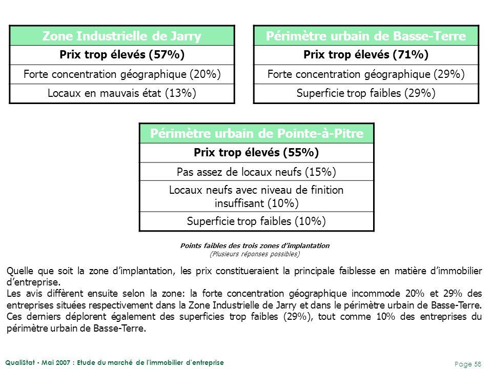 QualiStat - Mai 2007 : Etude du marché de l'immobilier d'entreprise Page 58 Zone Industrielle de Jarry Prix trop élevés (57%) Forte concentration géog