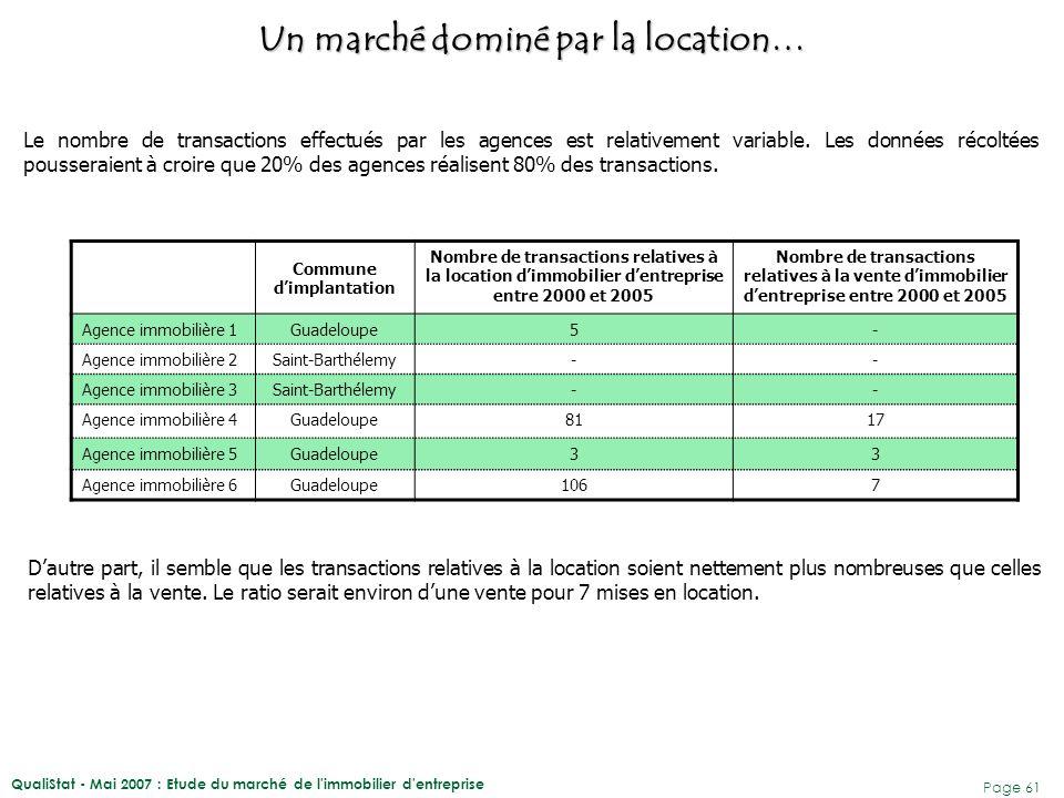 QualiStat - Mai 2007 : Etude du marché de l'immobilier d'entreprise Page 61 Le nombre de transactions effectués par les agences est relativement varia