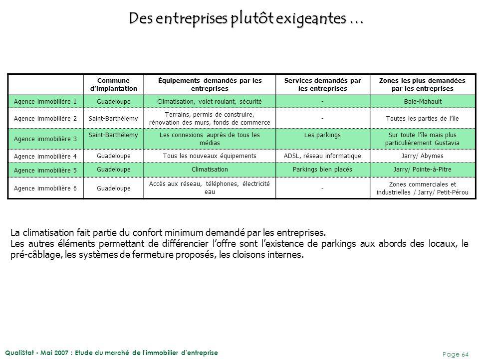 QualiStat - Mai 2007 : Etude du marché de l'immobilier d'entreprise Page 64 Des entreprises plutôt exigeantes … Commune d'implantation Équipements dem