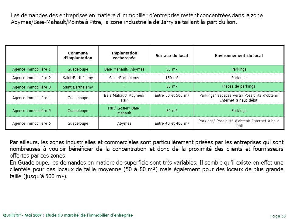 QualiStat - Mai 2007 : Etude du marché de l'immobilier d'entreprise Page 65 Commune d'implantation Implantation recherchée Surface du localEnvironneme
