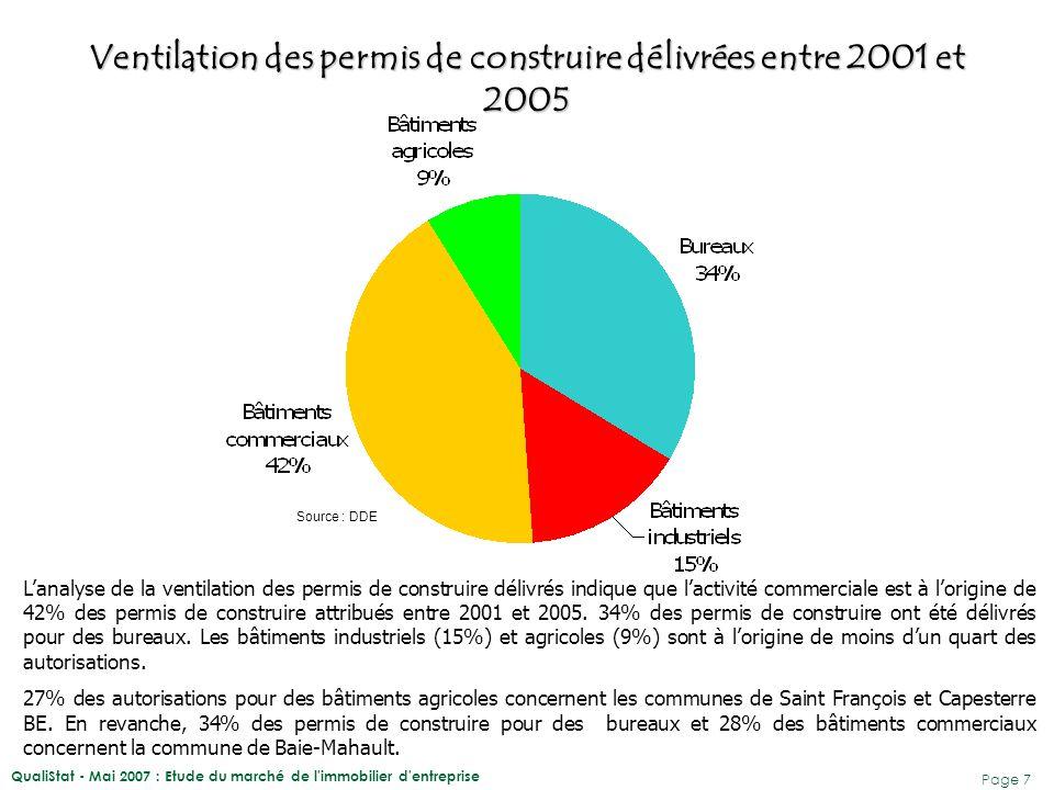 QualiStat - Mai 2007 : Etude du marché de l'immobilier d'entreprise Page 7 Ventilation des permis de construire délivrées entre 2001 et 2005 Source :