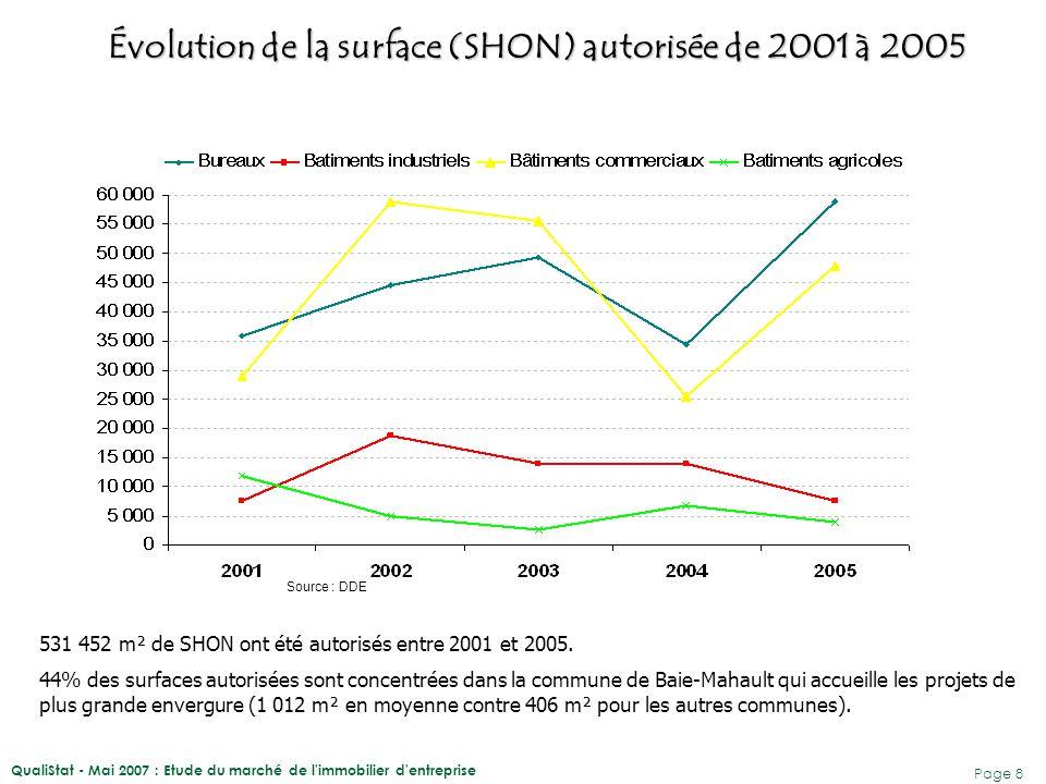 QualiStat - Mai 2007 : Etude du marché de l'immobilier d'entreprise Page 8 Évolution de la surface (SHON) autorisée de 2001 à 2005 Source : DDE 531 45