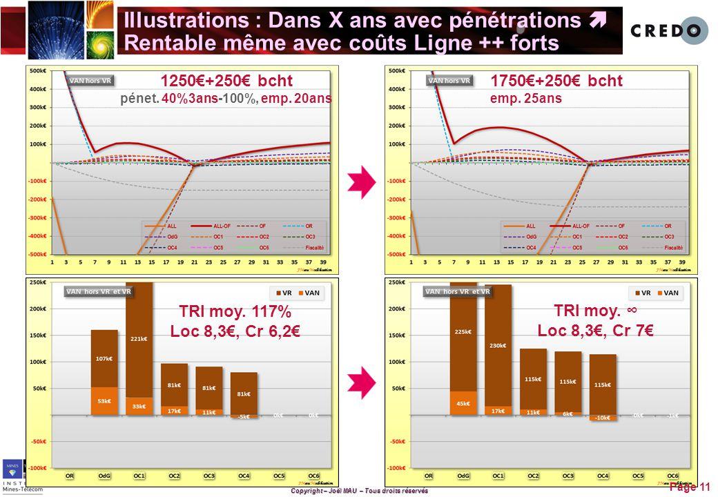 Copyright – Joël MAU – Tous droits réservés Illustrations : Dans X ans avec pénétrations  Rentable même avec coûts Ligne ++ forts Page 11 1250€+250€ bcht pénet.