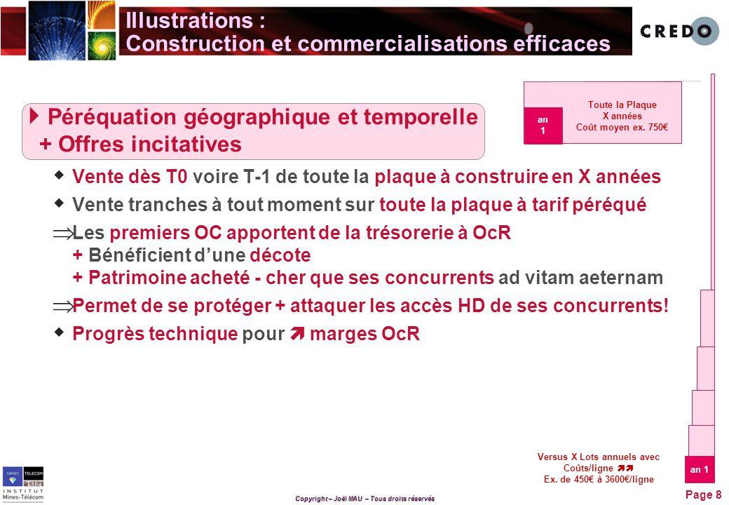 Copyright – Joël MAU – Tous droits réservés Illustrations : Effets d'un déploiement efficace 500€/ligne hors brancht, pénét.