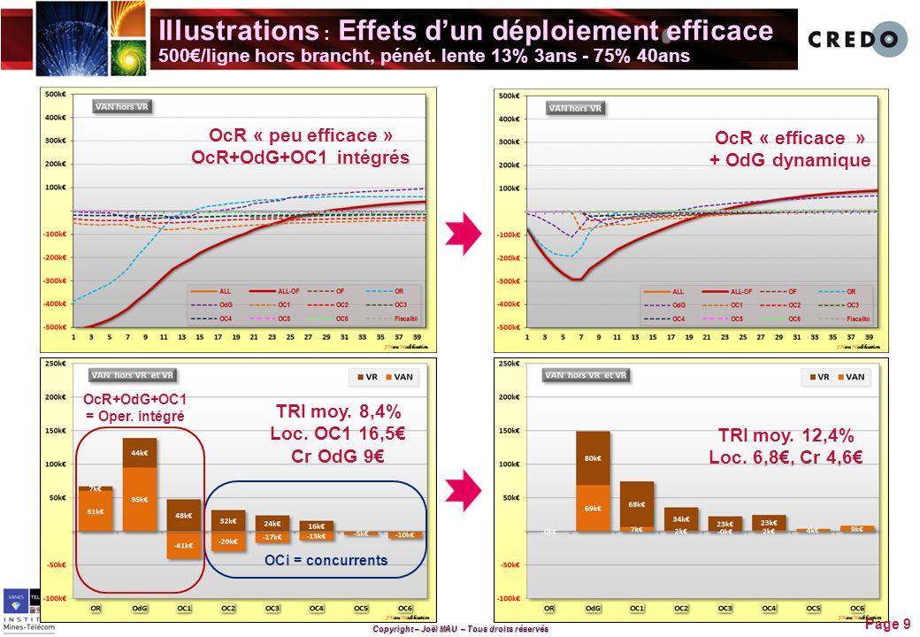 Copyright – Joël MAU – Tous droits réservés Illustrations : Effets dynamisme concurrentiel + ingénierie financière Page 10 500€+250€ bcht pénet.
