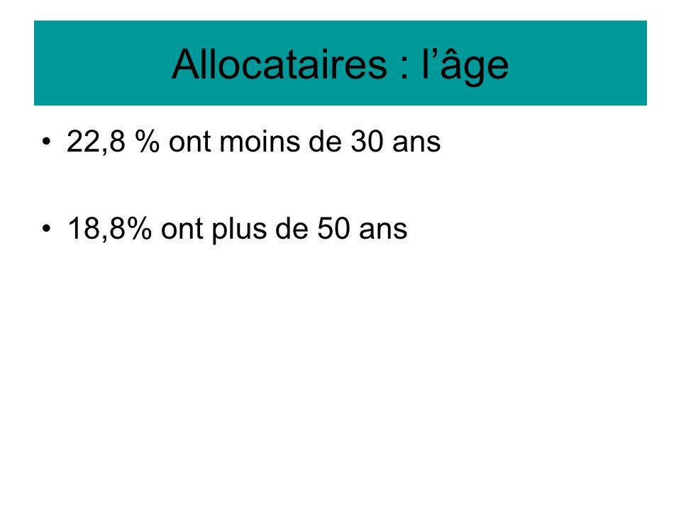 Allocataires : l'âge 22,8 % ont moins de 30 ans 18,8% ont plus de 50 ans