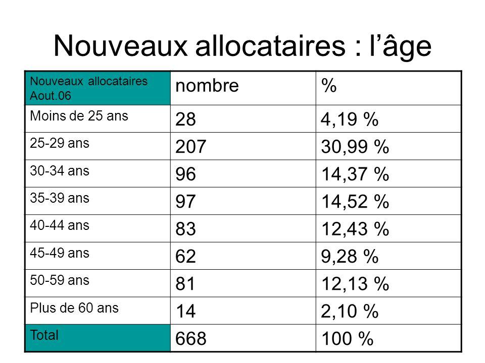 Nouveaux allocataires : l'âge Nouveaux allocataires Aout.06 nombre% Moins de 25 ans 284,19 % 25-29 ans 20730,99 % 30-34 ans 9614,37 % 35-39 ans 9714,52 % 40-44 ans 8312,43 % 45-49 ans 629,28 % 50-59 ans 8112,13 % Plus de 60 ans 142,10 % Total 668100 %