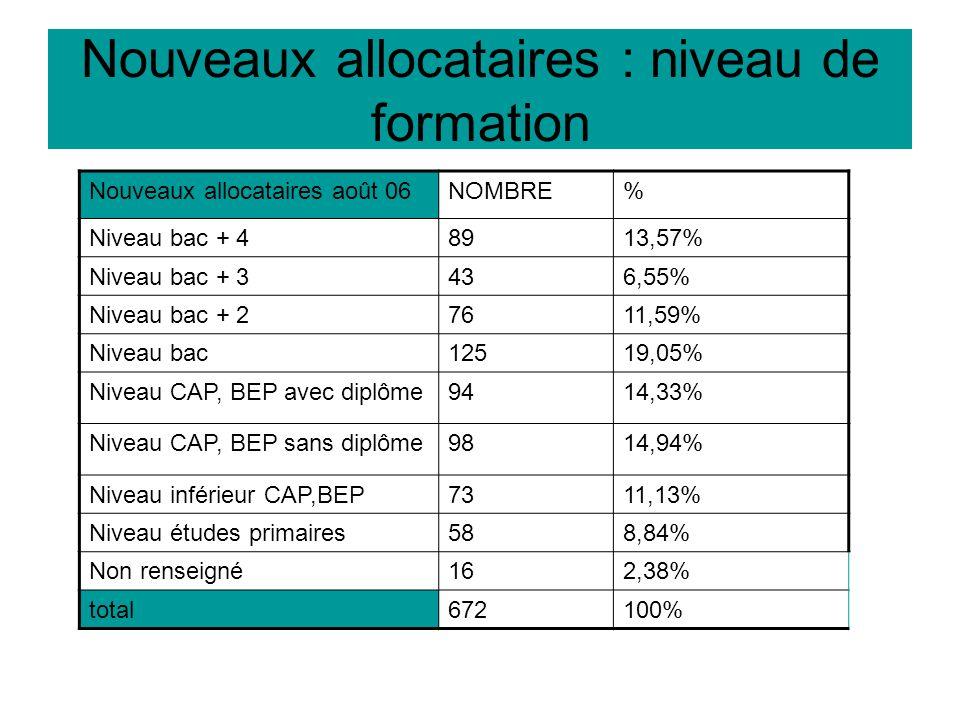 Nouveaux allocataires : niveau de formation Nouveaux allocataires août 06NOMBRE% Niveau bac + 48913,57% Niveau bac + 3436,55% Niveau bac + 27611,59% Niveau bac12519,05% Niveau CAP, BEP avec diplôme9414,33% Niveau CAP, BEP sans diplôme9814,94% Niveau inférieur CAP,BEP7311,13% Niveau études primaires588,84% Non renseigné162,38% total672100%