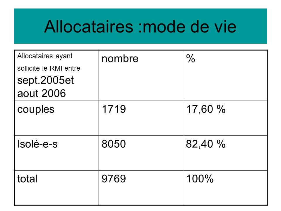 Allocataires :mode de vie Allocataires ayant sollicité le RMI entre sept.2005et aout 2006 nombre% couples171917,60 % Isolé-e-s805082,40 % total9769100%