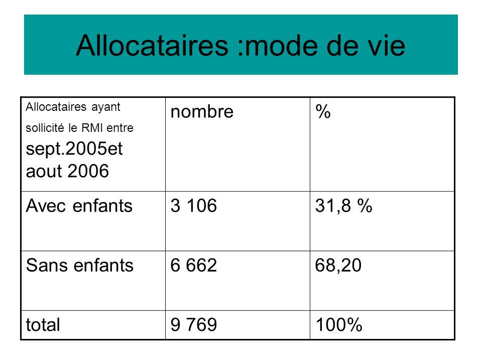 Allocataires :mode de vie Allocataires ayant sollicité le RMI entre sept.2005et aout 2006 nombre% Avec enfants3 10631,8 % Sans enfants6 66268,20 total9 769100%
