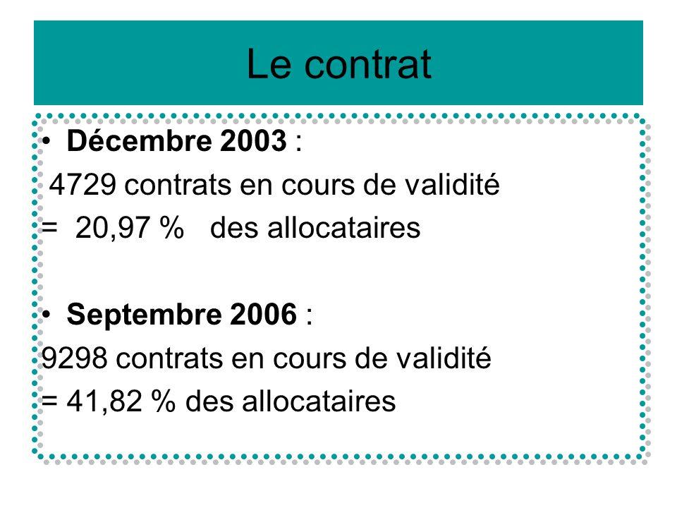 Le contrat Décembre 2003 : 4729 contrats en cours de validité = 20,97 % des allocataires Septembre 2006 : 9298 contrats en cours de validité = 41,82 % des allocataires