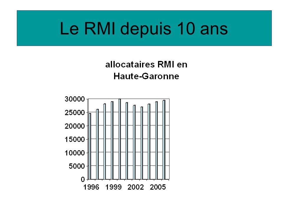 Le RMI depuis 10 ans