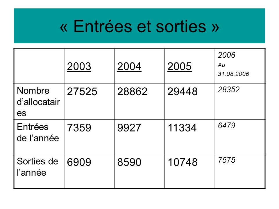 « Entrées et sorties » 200320042005 2006 Au 31.08.2006 Nombre d'allocatair es 275252886229448 28352 Entrées de l'année 7359992711334 6479 Sorties de l'année 6909859010748 7575